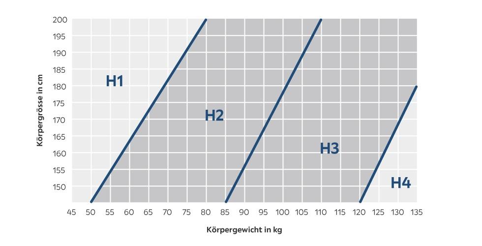 t980_categoryPage_C2C3_matratze-grafik